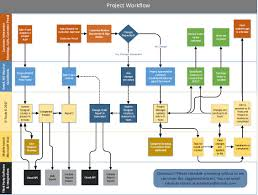 Workflow Design Online Suggested Project Workflow Proposal System Design