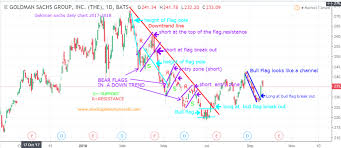 Analyzing Chart Patterns Bull Bear Flags And Pennants