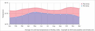 Climate And Average Monthly Weather In Mumbai Maharashtra
