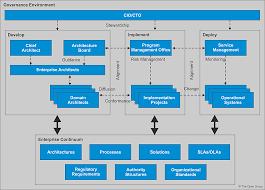 The Togaf Standard Version 9 2 Architecture Governance
