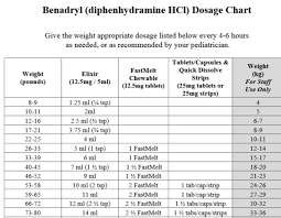 Benadryl Dosage Chart Helpful Information About Child Dosing For Medicine