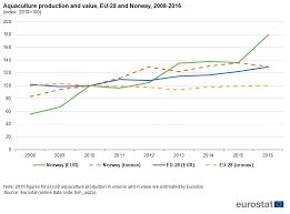 Japanese Fishing Line Conversion Chart Fishery Statistics Statistics Explained