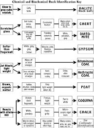 Rock Id Chart 75 Rigorous Sedimentary Rock Flow Chart