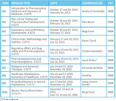 Medicines Schedule Module Schedule Master In Medicines Development