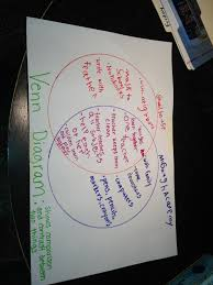 Venn Diagram Living And Nonliving Things Mcgaugh Academy Our First Week Back Birdinyourhand