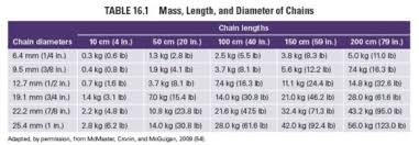 Chain Strength Chart Essentials Of Strength Training And Conditioning 4th Edition