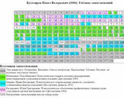 В диссертации главного прокурора Кузбасса нашли плагиат и   основного текста документа масштабные заимствования из других источников ранее защищённых в разных вузах страны трёх диссертаций по сходным темам