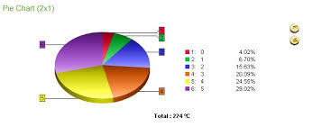 Ssrs Pie Chart Drill Down Pie Chart