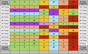 Flute Tuning Chart How Does It Affect Me Overtone Series