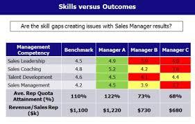 Sales Skills Assessment Rome Fontanacountryinn Com