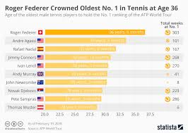 Atp Chart Chart Roger Federer Crowned Oldest No 1 In Tennis At Age