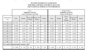 Calfresh Benefits Chart Santa Barbara County Education Office Free And Reduced