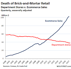 Amazon Is Annihilating The Department Store Faster Than You