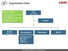 Game Dev Chart Aura Gamestudio Introduction And Ir