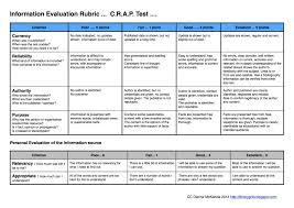 Craap Test Craap Test Rubric
