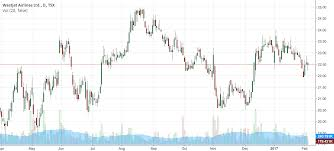 Westjet Stock Price Chart Westjet Airlines Stock Prices For Tsx Wja By