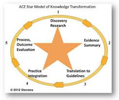nursing anne arundel medical center annapolis maryland ace nursing anne arundel medical center annapolis maryland ace star model of knowledge transformation