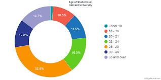 Harvard Chart Harvard University Diversity Racial Demographics Other Stats