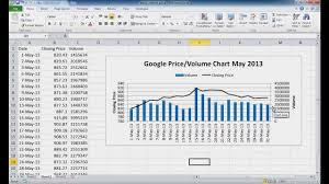 Price And Volume Charts Create A Stock Price And Volume Chart