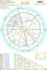 Jimmy Fallon The Tonight Show Astrology By Tara Greene