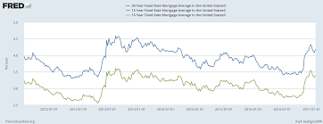 Fred Mortgage Rates Chart Increasing Mortgage Rates May Increase Downward Pressure On