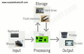 picture of a computer how do computers work a simple introduction