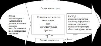 Дипломная работа Организационно правовые формы управления в  Социальную защиту населения как процесс можго изобразить в виде следующей схемы Рисунок 1