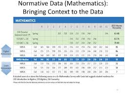 Nwea Map Norms Chart 2015 Measures Of Academic Progress Ppt Download