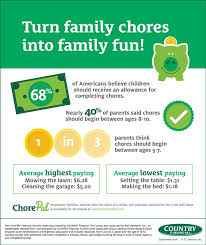 How Much Should I Get Paid The Cost Of Chores How Much Should You Pay Your Kids Infographic