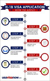 What Is The H 1b Visa Usavisanow Com Immigration Law Office