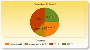 System Web Helpers Chart Custom Themes Truncated Codrs Blog