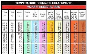 134a Pressure Chart World Of Reference