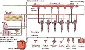 4 53 common rail fuel injection on common rail wiring diagram