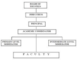 Organizational Chart Of A Primary School Bedowntowndaytona Com