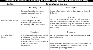 Pdf Journal Self Citation Ix The Power Of The Unspoken In Journal