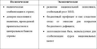 Закачать Курсовая на тему денежные реформы Национальном банковском совете источники 8 похожие рефераты Сущность виды систем 41 2 Зарубежный опыт Курсовая на тему денежные реформы совпадение 2