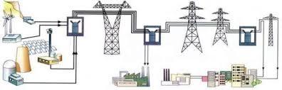 Передача электроэнергии по проводам Передача электроэнергии к электроприемникам