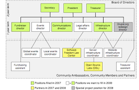 Association Organizational Chart Drupal Association Organization Chart Whishlist Dries Buytaert