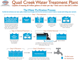 Purifying Drinking Water Water Treatment Plant Washington County Water Conservancy