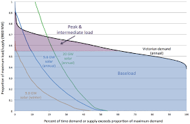 Eroei Chart Load Duration Chart For Victorian Demand 2010 And Modeled