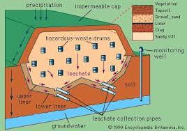 Hazardous Waste Management Treatment Storage And