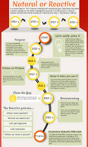 Personal Finance Model The Natural Planning Model For Personal Finance Infographic