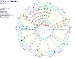 Kennedy Assassination Chart Triple Water Astrology