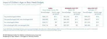 simple annual budget template sample yearly budget annual budget worksheet church budget