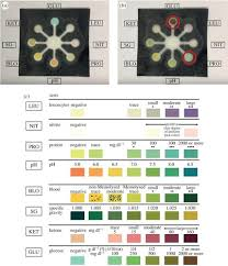 Multistix Color Chart Non Invasive Paper Based Microfluidic Device For Ultra Low