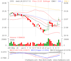 Daily Stock Charts Free Taiwan Stock Charts How To Get Them For Free Chartoasis