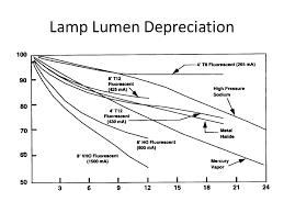 Lighting Technologies Applications Energy Consumption Ppt