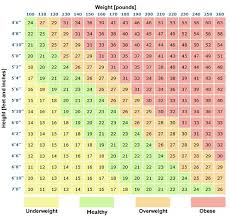 Total Gym Weight Chart Body Mass Index Calculator Bmi Calisthenicexercise Com