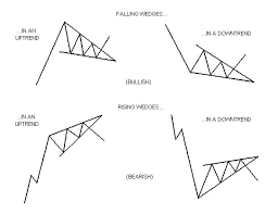 Rising Wedge Chart Pattern Wedges Chart Patterns