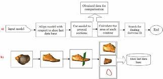 A B Algorithm Flowchart And Its Illustration A The